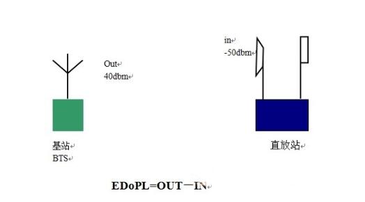 直放站的噪声系数和互调干扰对gsm网络的影响