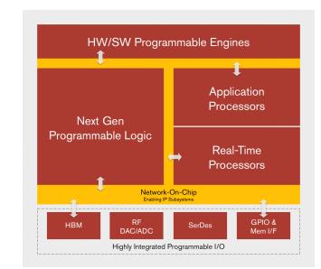 Xilinx推出革命性的新型自适应计算产品