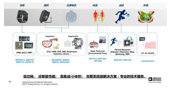 """多行业融合""""移动医疗""""推动中国市场破百亿,ADI全体征监测先进技术成重要推手"""
