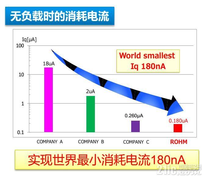 从百微安到纳安,ROHM开发出世界消耗电流最小的电源IC