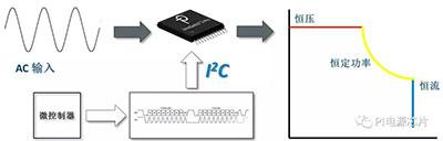 用一个电源时时彩一条龙源码,适应所有快充协议!PI的这颗芯片做到了