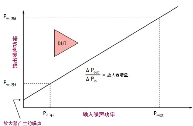 噪声系数的含义和测量方法