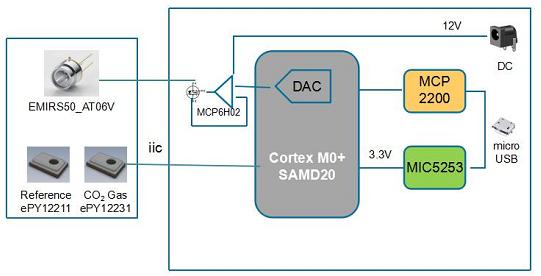 Excelpoint世健基于Microchip平台的气体检测参考设计方案