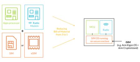 Arm发布集成式SIM 身份认证,为下一代蜂窝物联网设备安全保驾护航