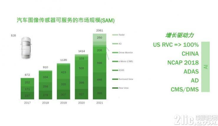 Vision China特报:安森美半导体超高清图像传感器的缔造之路