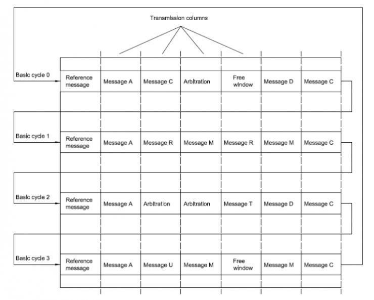 【CAN高阶】带您认识ISO11898-4:时间触发通讯