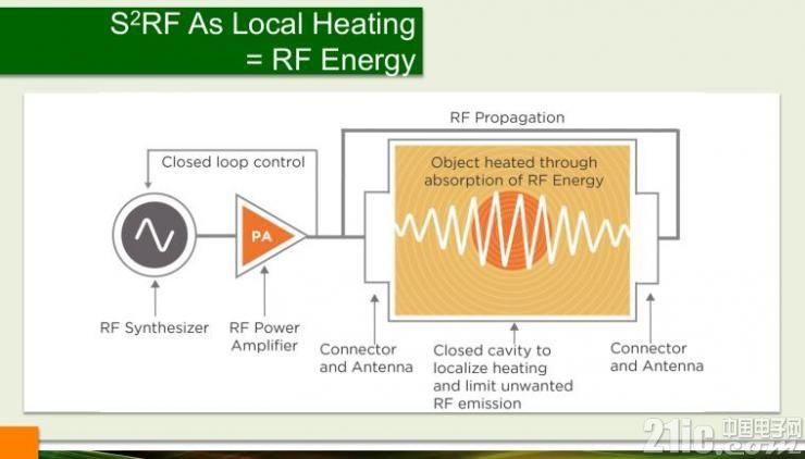 让固态射频能量应用变得更简单――专访RFEA执行董事Klaus Werner博士