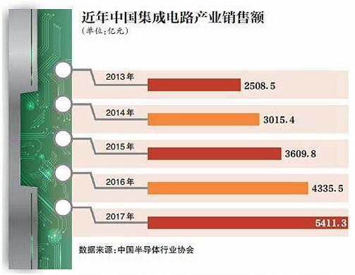 """""""芯战""""揭幕: 国内芯片行业暴露短板"""