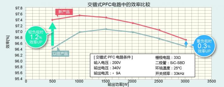 "ROHM开发出业界顶级高效率与软开关兼备的650V耐压IGBT ""RGTV/RGW系列"""