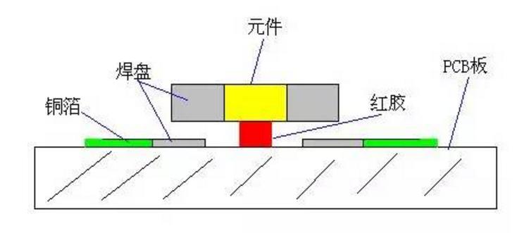 已经贴片的PCB板过锡炉的方法