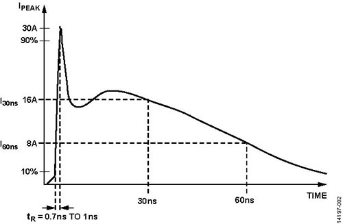 使用 ADM2795E 实现恶劣工业环境中的隔离 RS-485 通信接口的系统级 EMC 解决方案