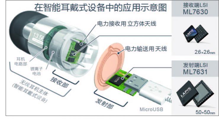 """ROHM旗下蓝碧石半导体开发出世界最小无线供电芯片组 """"ML7630(接收端)""""和""""ML7631(发射端)"""""""