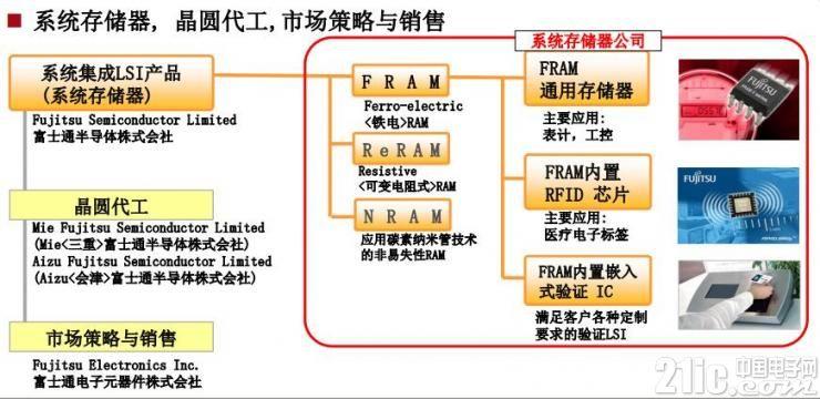 FRAM、NRAM、ReRAM!富士通实力证明自家存储技术
