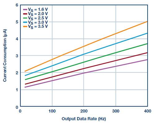 为应用选择最合适的 MEMS 加速度计――第二部分