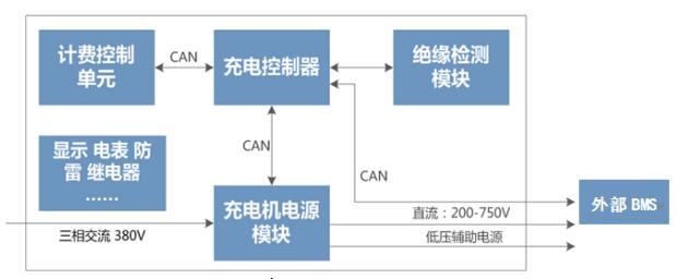 CANScope充电桩行业应用方案