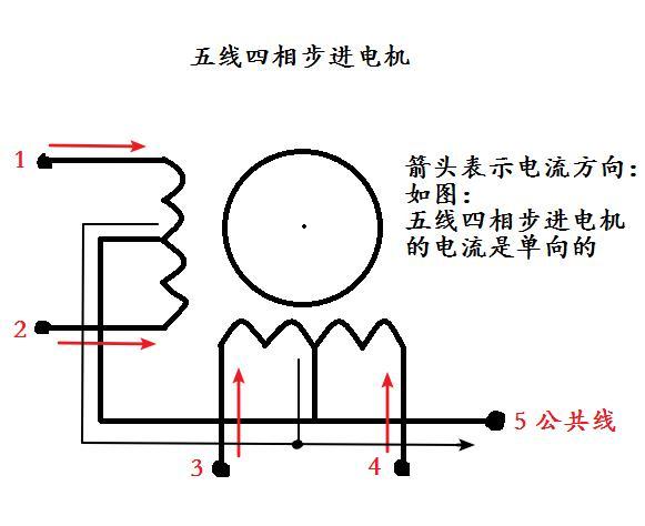 如: 五线四相步进电机 就是有5个接线口,4个线圈.