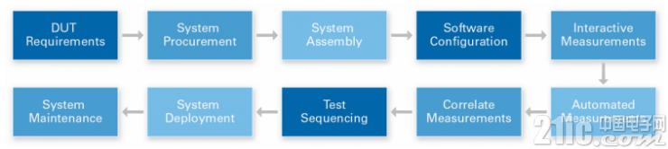 借助软件之间的互操作性,加速测试工作流程