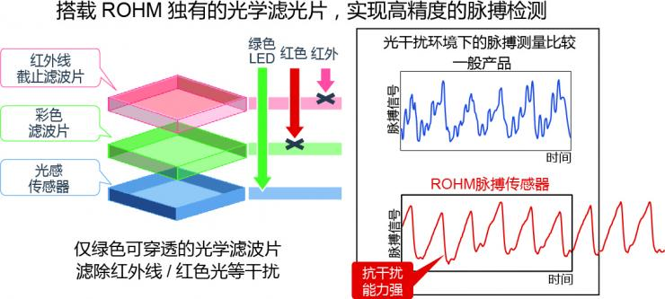 "ROHM开发出支持压力和血管年龄测量的高速脉搏传感器""BH1792GLC"""