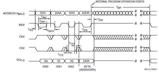 经典的嵌入式基础硬件知识总结