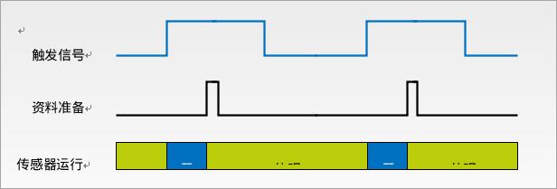 利用MEMS加速计的低功耗应用设计