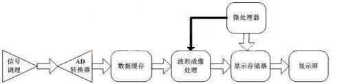 基于FPGA的虚拟DPO设计方案