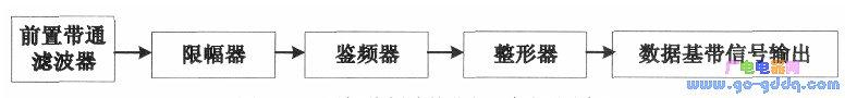 FSK调制程序的设计
