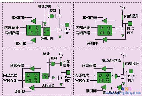 MCS-51系列单片机并行口结构及工作原理