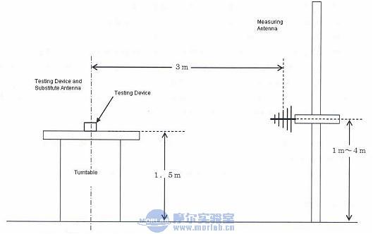 315MHz产品在TELEC认证中的测试方法及要求