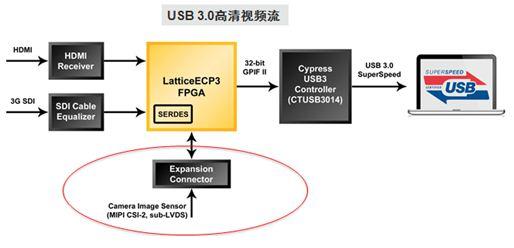 基于FPGA低成本、高灵活度MIPI CSI