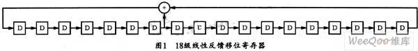 用FPGA产生高斯白噪声序列的一种快速方法
