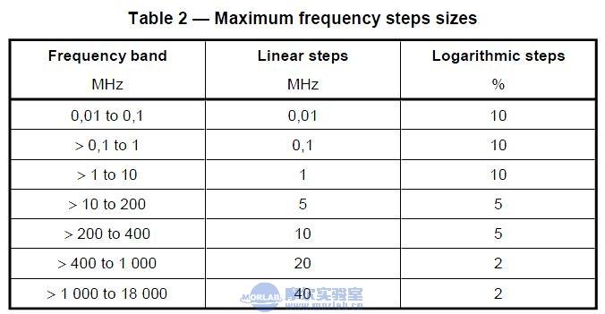 汽车电子e-Mark测试介绍之大电流注入法实验