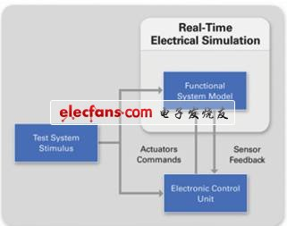 实时测试(RTT)技术的演变进程