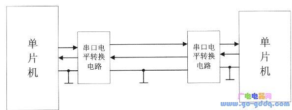 基于MAX232的单片机双机通信技术