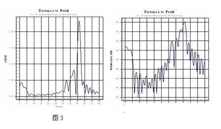 基站天馈线系统测试方法