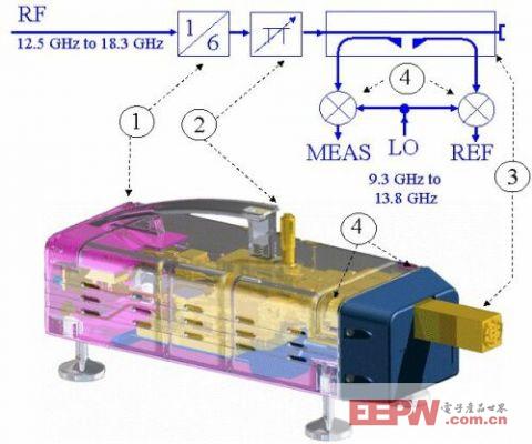 RS多端口毫米波测量用变频模块应用