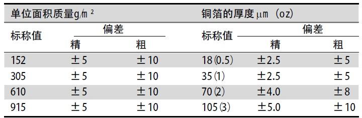 印制线路板设计和加工规范