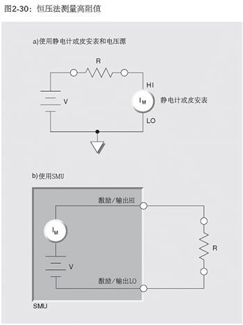 静电计如何用恒压法测量大于1GΩ的高电阻?