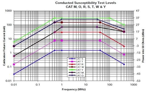 DO-160F标准中EMC测试项简读