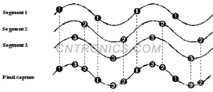 第十一讲 示波器基础之RIS模式和Roll模式
