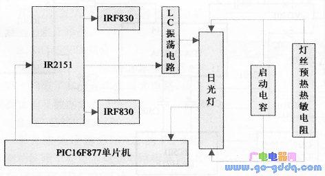 基于PIC16F877微控制器触摸式调光台灯智能化控制的实现