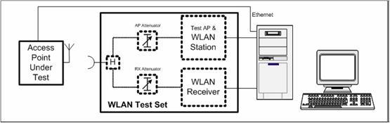 WIFI-OTA测试规范简介(六)