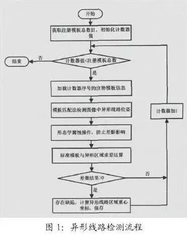 柔性印刷线路板缺陷检测方法指南