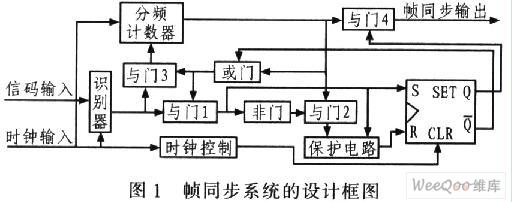 帧同步系统的FPGA设计与实现