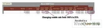 Xilinx FPGA的功耗优化设计