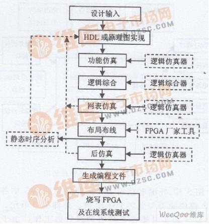 基于龙芯IP核Soc芯片的FPGA验证技术研究