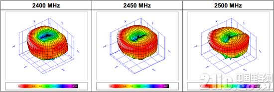 如何通过天线优化让无线产品传输距离更远?