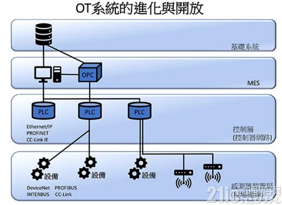 OT与IT全面整合,工业物联网(IIOT)开启大连结时代