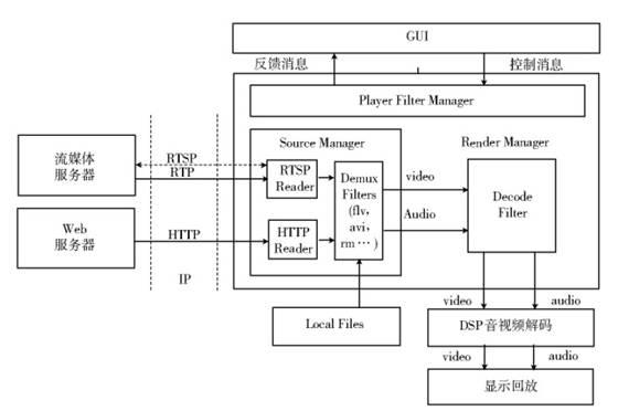 基于嵌入式Linux 的机顶盒流媒体播放器设计