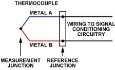两种简单、精确、灵活的热电偶温度测量方法