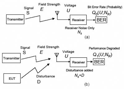 幅度概率分布(APD)测量技术介绍